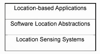 Fig.2 Location-aware Computing System Architecture