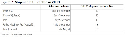 Apple Products Shipments Timetable 2H13 KGI Researchs