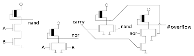 The transistors that implement the overflow circuit in the 6502 microprocessor. The circuits on the left compute the NAND and NOR of the top bits of A and B. The circuit on the right computes the overflow flag.