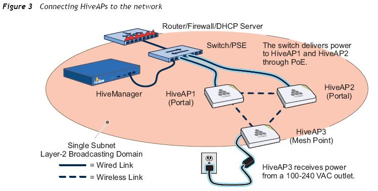 Aerohive HiveAP Provisioning Basics — Revolution Wi-Fi