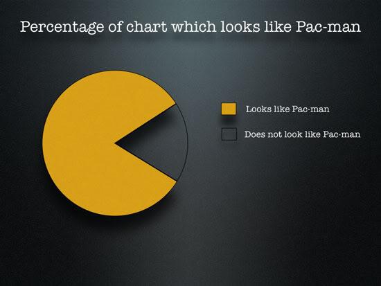 Anteil Tortendiagramme, die wie Pac-man aussehen