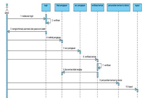 Sequence diagram pengajuan kredit motor application wiring diagram si1011464938 widuri rh widuri raharja info ccuart Choice Image