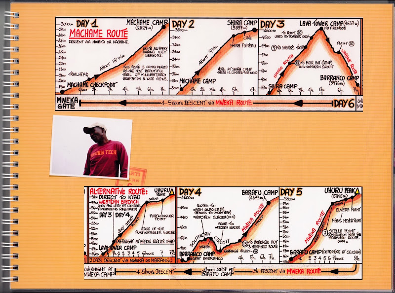 Килиманджаро. Свежие данные о цене восхождения