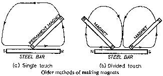 Older methods of making magnets