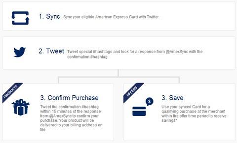 American Express新購物模式:用Hashtag賺優惠