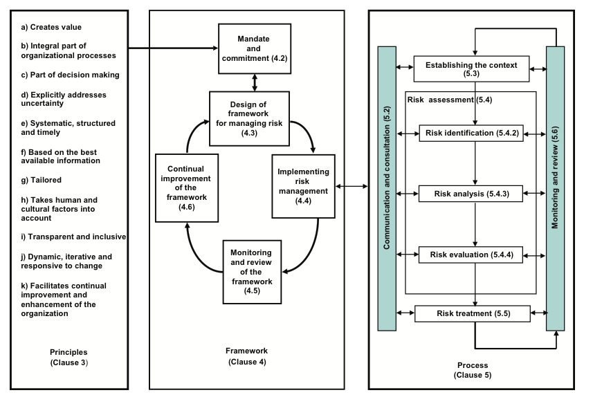 ISO31000 risk management process and framework