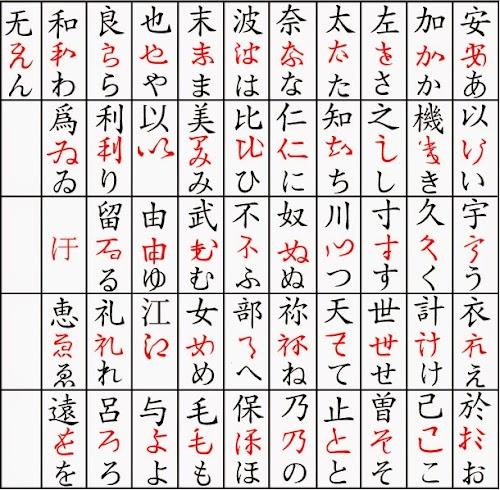 Evolução - Kanji-Hentaigana-Hiragana