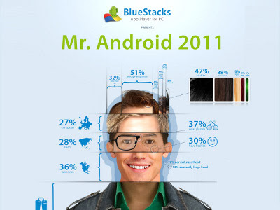 Mr Android 2011, Bluestacks, sondaggio