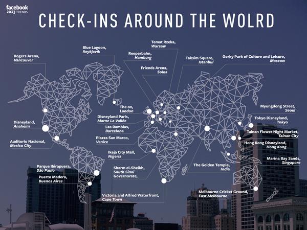 الأماكن هي الأكثر شعبية على فيسبوك خلال 2013
