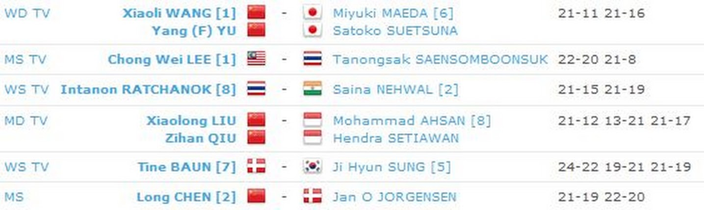 Hasil Lengkap Semi Final All England 2013 Lapangan 1