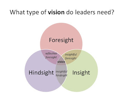 What type of vision do leaders need?