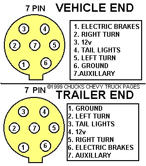 truck 7 pin flat wiring diagram remove 7 pin truck wiring diagram gmc #8