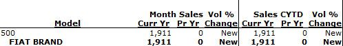 US Fiat January Sales