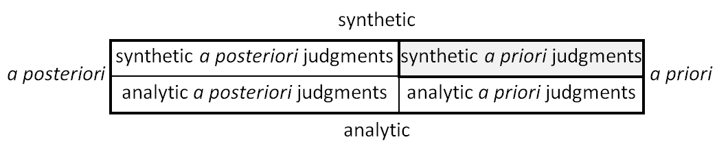 the question of whether there are synthetic a priori propositions Kant study guide i why does kant think that such a critique amounts to a determination whether central question: what is the synthetic a priori.