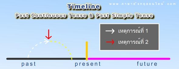 timeline past continuous tense