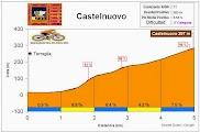 Altimetría Perfil Castelnuovo