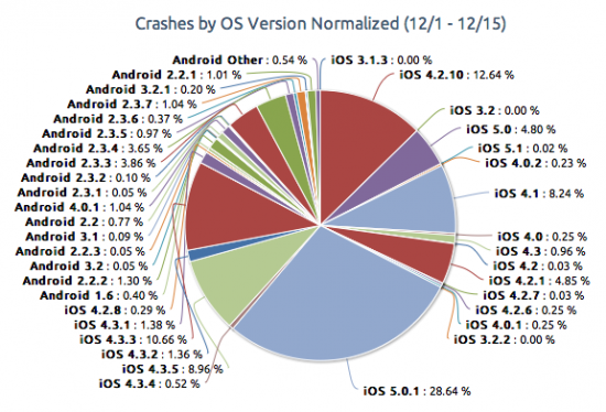 crashes ios android piegraph1 550x374 iOS vs Android The Battle of the Apps