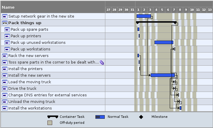 Sally's second Gantt chart