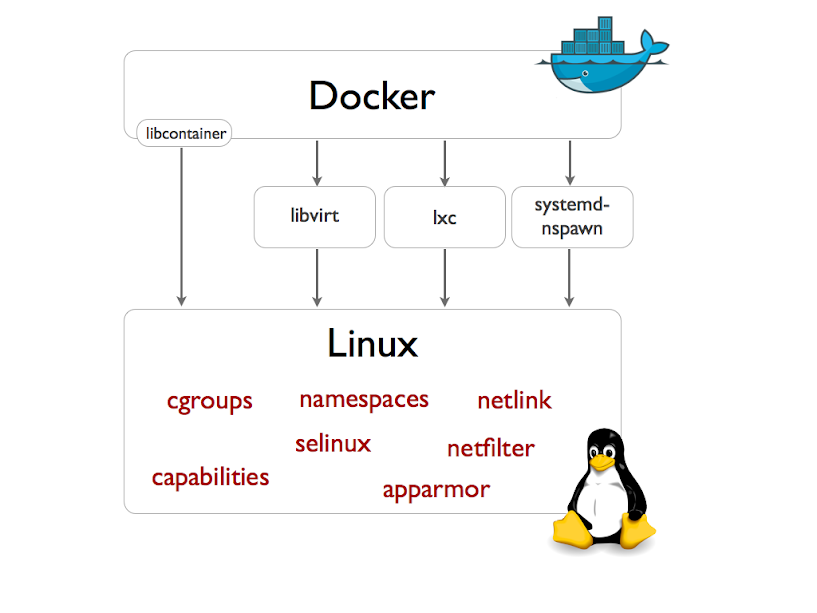 docker execdriver diagram