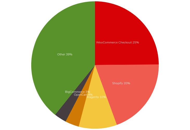 Screenshot_2019-10-15 eCommerce technologies Web Usage Distribution