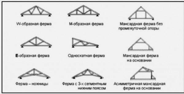 Виды каркаса крыши