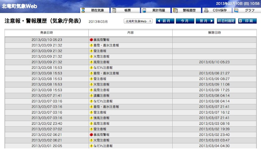 注意報・警報履歴(気象庁発表) 2013年03月