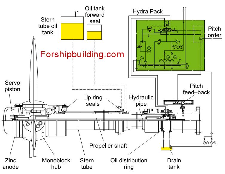 propulsion system Stern Tube oil Tank Oil tank forward seal Hydra Pack Pitch order Servo Piston Lip ring seals Hydraulic pipe  Pitch feed-back Zinc anode Monoblock hub Stern tube Propeller shaft Oil distribution ring Drain tank