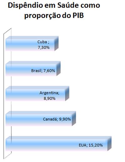 Cuba, Investimento em Saúde, proporção do PIB