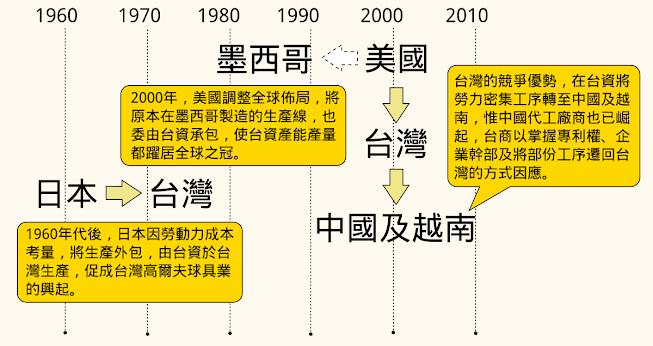 高爾夫球具製造業全球流動簡圖(製圖:孫窮理)。