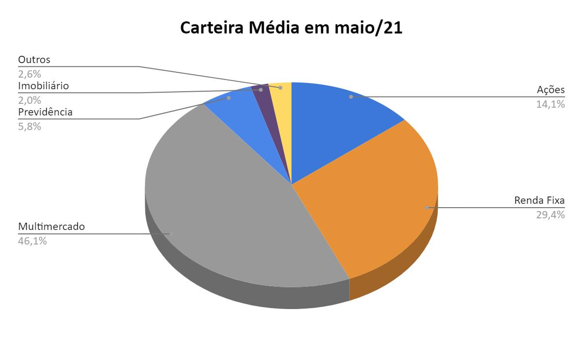 Composição média dos portfólios