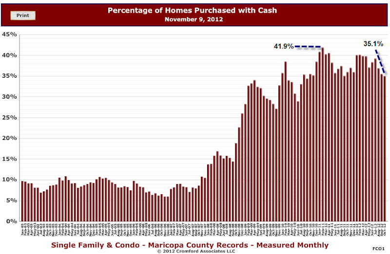 Image showing the number of buyers using cash as reported by our reporting on the Housing market in Arizona. Use our real estate quick search to find Foreclosed