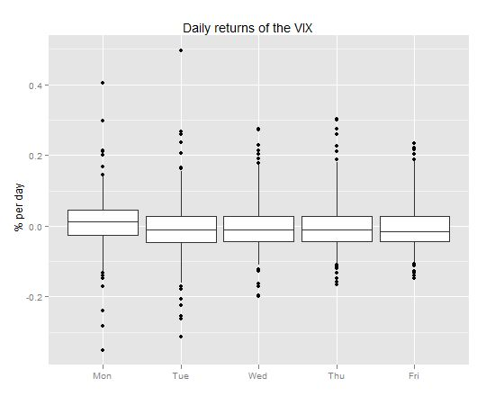Boxplots and Day of Week Effects
