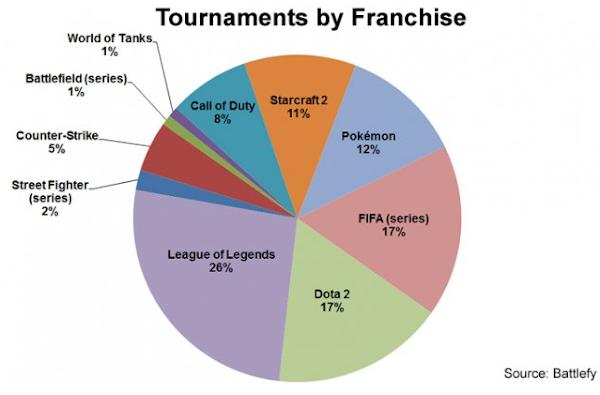 Deportes electrónicos: competición de alcance mundial