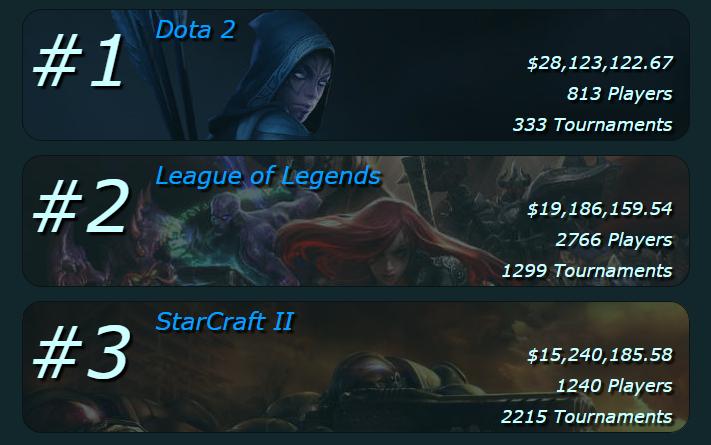 ¿Cuánto gana un Gamer profesional?