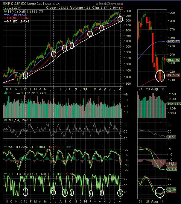Market Technicals Turn More Positive
