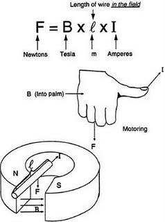 gambar hukum amper biot savart