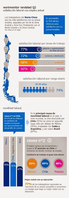 70% de los chilenos está satisfecho con su actual empleo