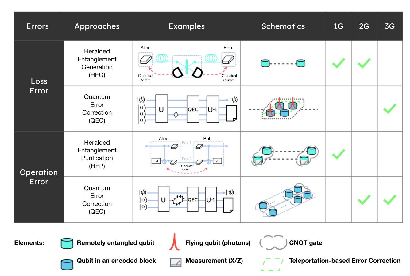 Diagram showing how quantum repeaters will improve over time to enable new applications