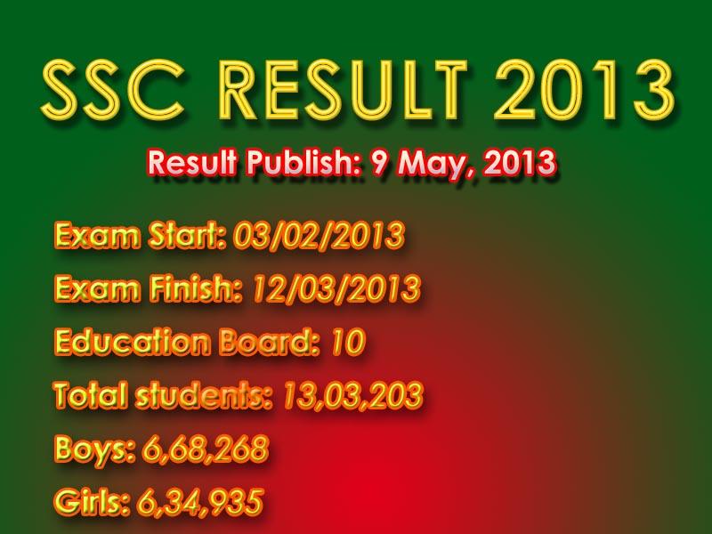 ssc result 2013