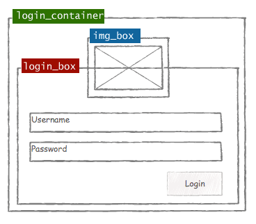 Gravatar Login Box Design with Jquery, CSS and PHP.
