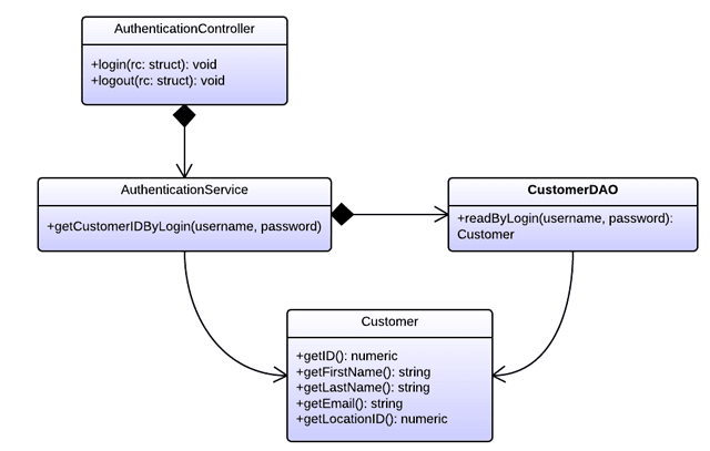 Simpler UML diagram showing classes involved in authentication