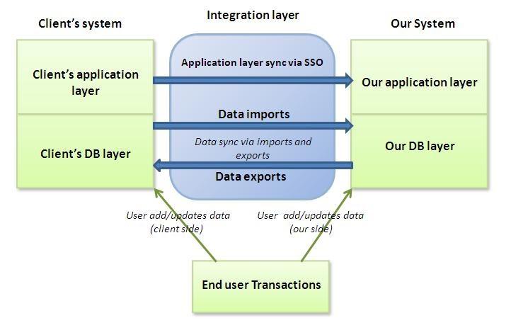 idea system integration testing