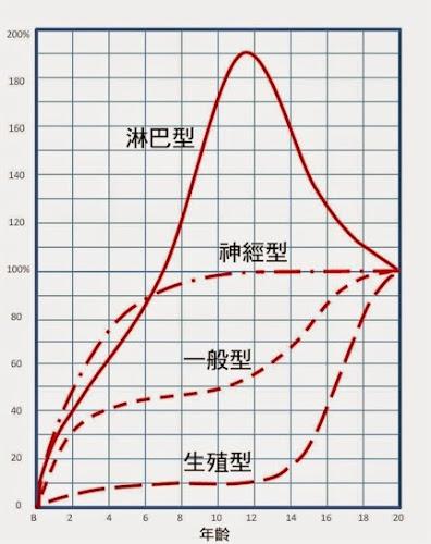 %252522scammon_growth_curve.jpg%252522.j