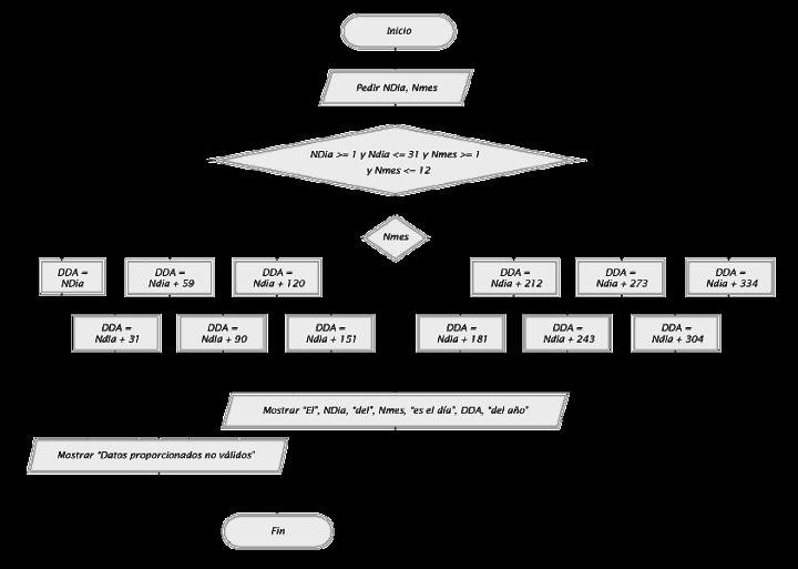 Ejercicio ejemplo resuelto con segn hacer switch o select case diagrama de flujo ccuart Gallery