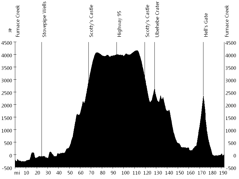 Death Valley Fall Double Century • Route Profile