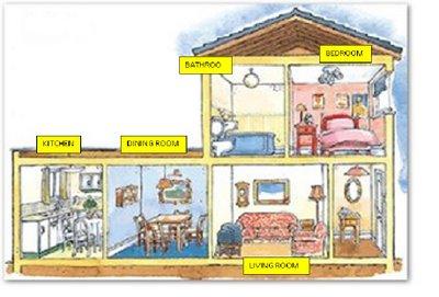 Brendaisaguirre Blogspot Com Sweet Home