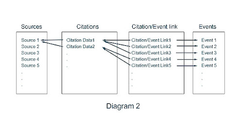 Diagram 2 - Alternate Data Model