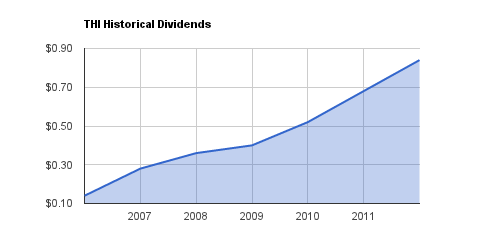 THI Dividend Growth
