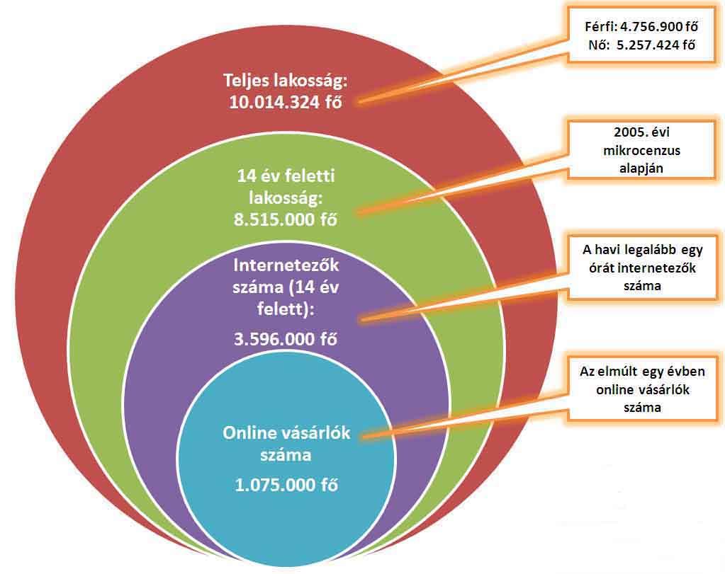 internetes bevételek a pénzügyi piacon