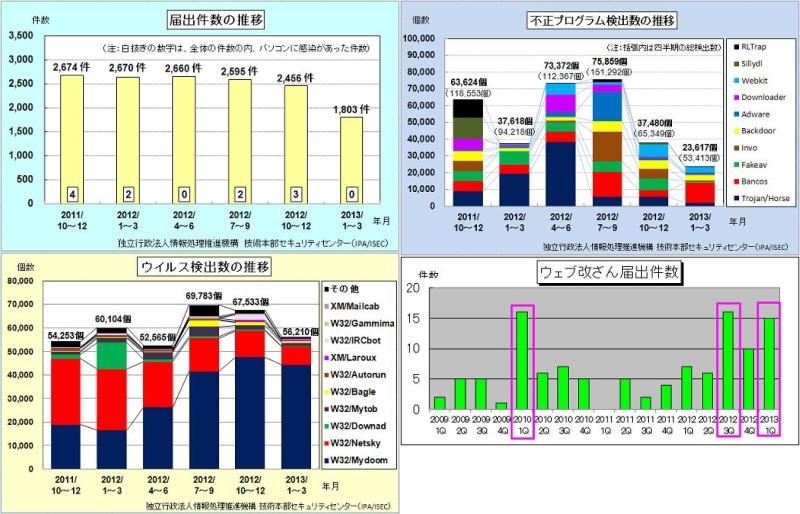 韓国サイバー攻撃のウイルスが日本でも検出 IPA、ウイルス届け出状況発表